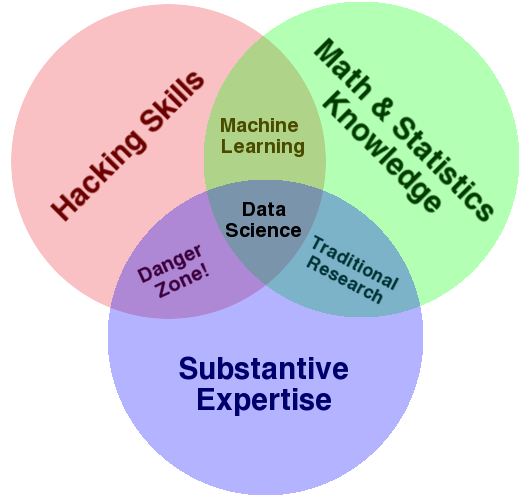 Data Science VD